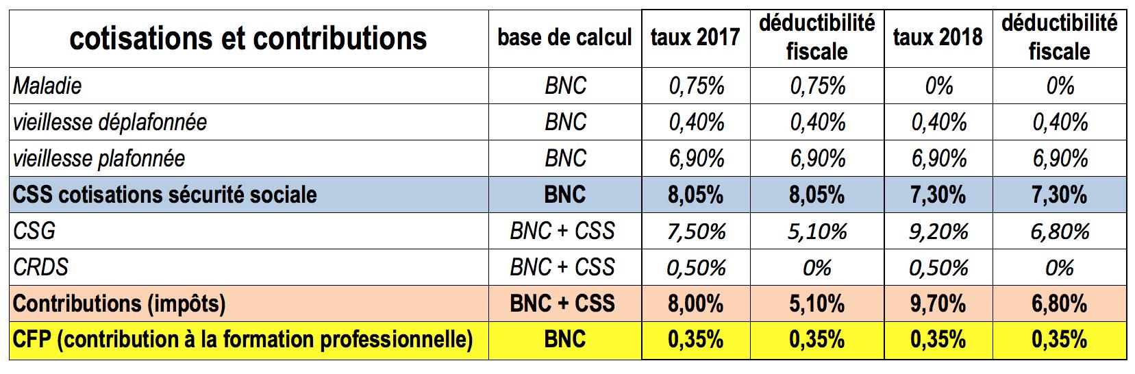 Reformes Et Reunions De Concertation 3 Regime Social 15 Points
